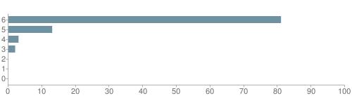 Chart?cht=bhs&chs=500x140&chbh=10&chco=6f92a3&chxt=x,y&chd=t:81,13,3,2,0,0,0&chm=t+81%,333333,0,0,10|t+13%,333333,0,1,10|t+3%,333333,0,2,10|t+2%,333333,0,3,10|t+0%,333333,0,4,10|t+0%,333333,0,5,10|t+0%,333333,0,6,10&chxl=1:|other|indian|hawaiian|asian|hispanic|black|white